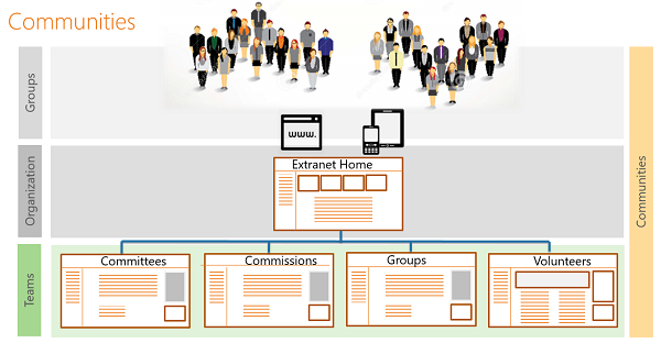Extranet Structure.png