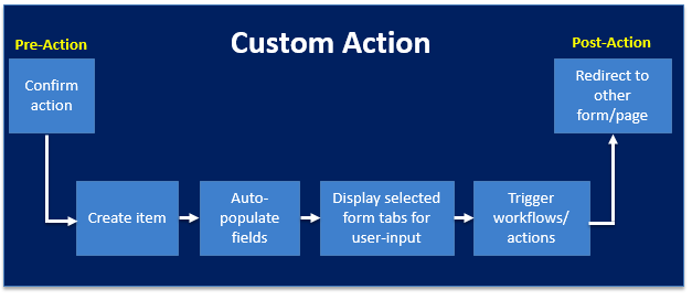 Custom Actions.png