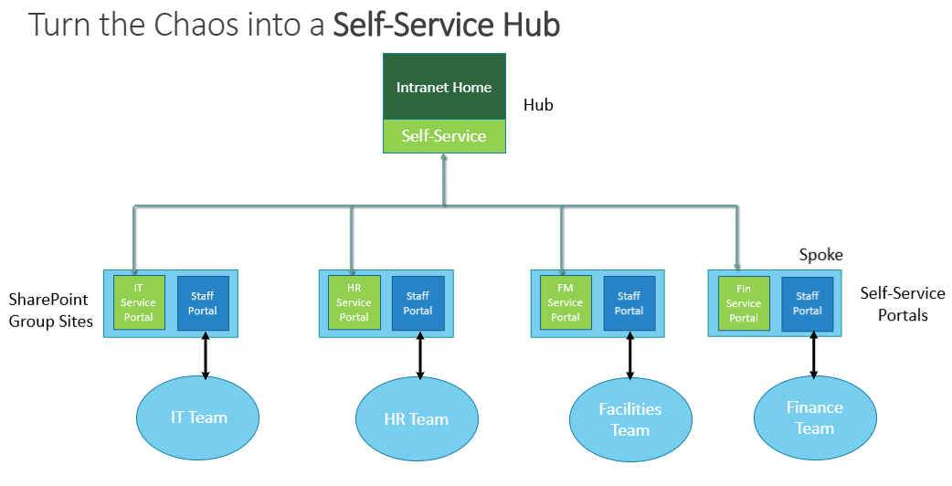 SP Hub Suite Self Service.PNG